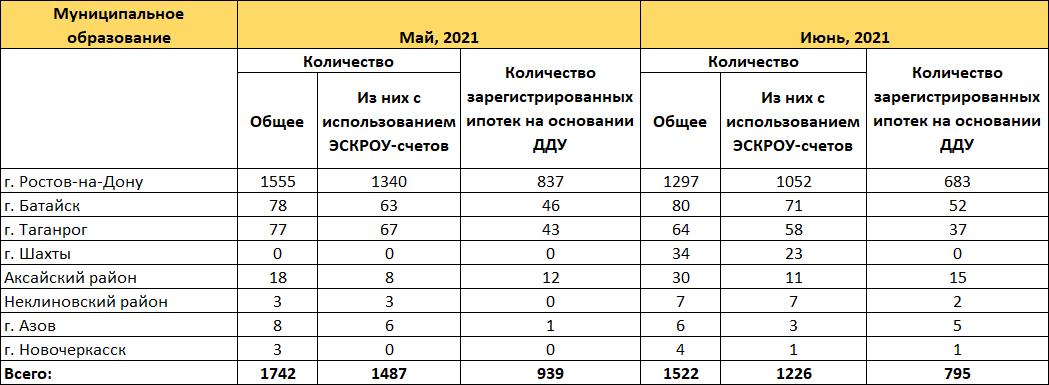 Июнь охладил спрос на квартиры в новостройках Ростова: число ДДУ продолжает сокращаться - фото 4