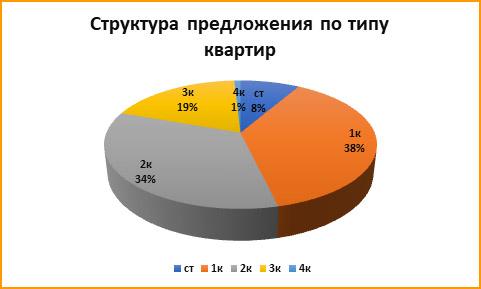 Какие квартиры искали в новостройках Ростова-на-Дону пользователи интернета в 2019 году