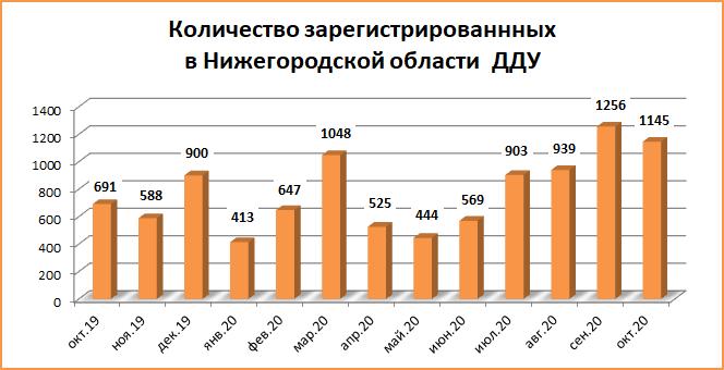 Число ДДУ в Нижегородской области в октябре 2020 года выросло более чем на 80%  - фото 2