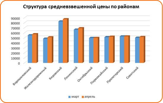 Спрос на льготную ипотеку вырос в Ростове - фото 7
