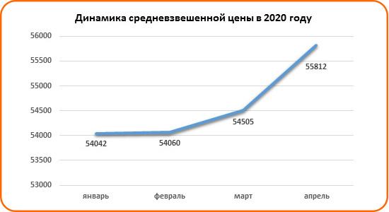 Спрос на льготную ипотеку вырос в Ростове - фото 6