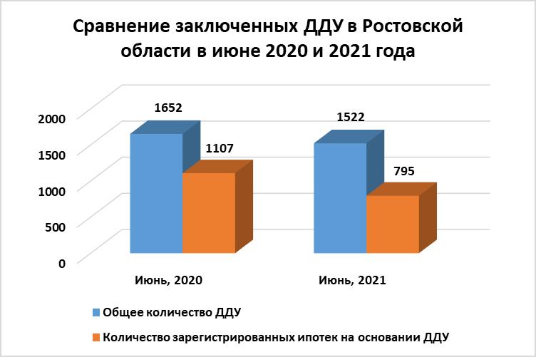 Июнь охладил спрос на квартиры в новостройках Ростова: число ДДУ продолжает сокращаться - фото 2