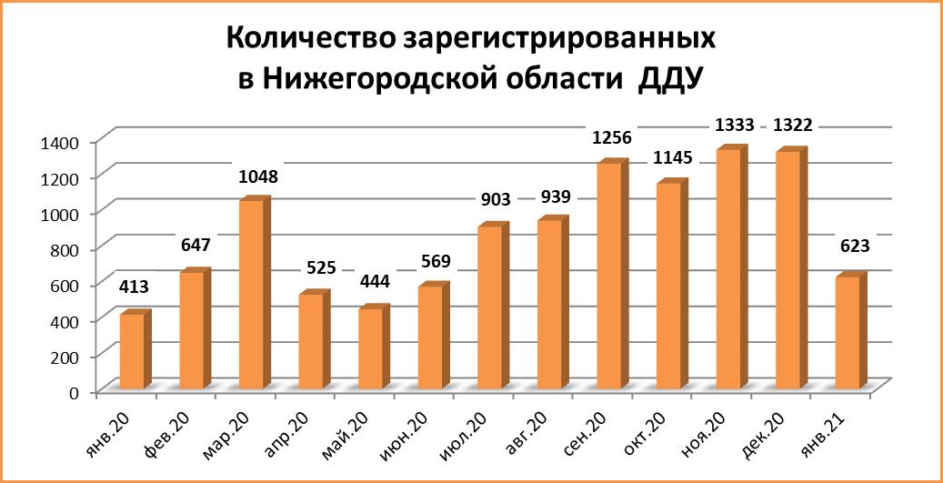 Количество сделок с ДДУ в Нижегородской области сократилось вдвое  - фото 2